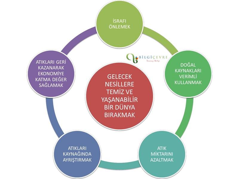 Sıfır Atık Danışmanlık Hizmeti Veren Firmalar İstanbul